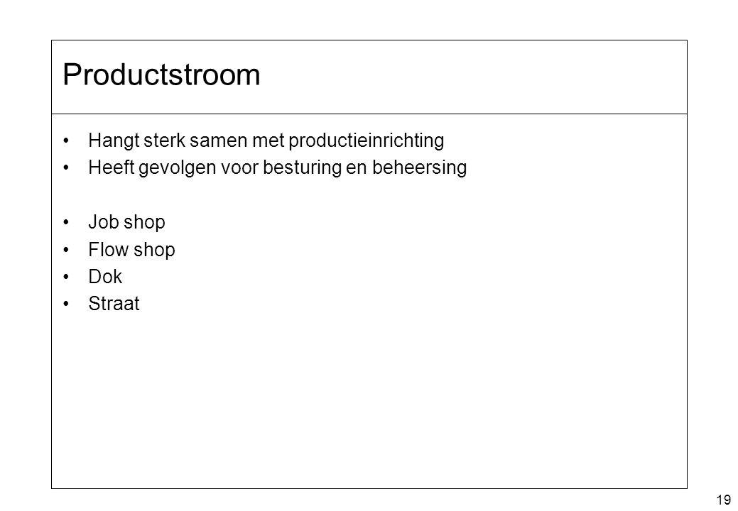 19 Productstroom Hangt sterk samen met productieinrichting Heeft gevolgen voor besturing en beheersing Job shop Flow shop Dok Straat