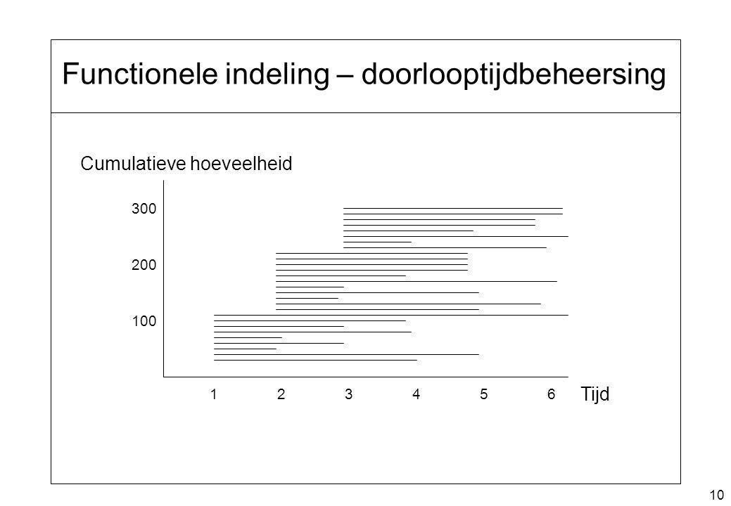 10 Functionele indeling – doorlooptijdbeheersing 100 200 300 Cumulatieve hoeveelheid Tijd 123456