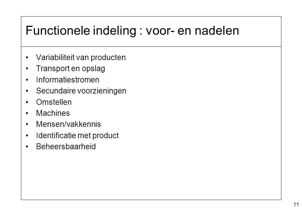 11 Functionele indeling : voor- en nadelen Variabiliteit van producten Transport en opslag Informatiestromen Secundaire voorzieningen Omstellen Machin
