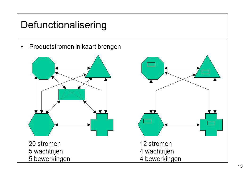 13 Defunctionalisering Productstromen in kaart brengen 12 stromen 4 wachtrijen 4 bewerkingen 20 stromen 5 wachtrijen 5 bewerkingen