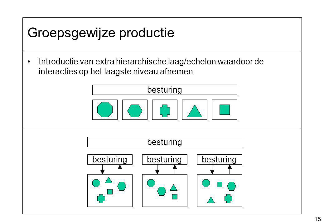 15 Groepsgewijze productie Introductie van extra hierarchische laag/echelon waardoor de interacties op het laagste niveau afnemen besturing