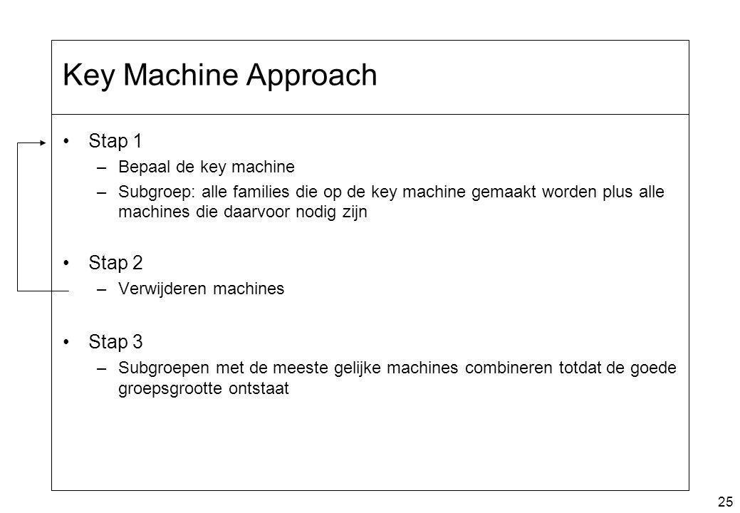 25 Key Machine Approach Stap 1 –Bepaal de key machine –Subgroep: alle families die op de key machine gemaakt worden plus alle machines die daarvoor no