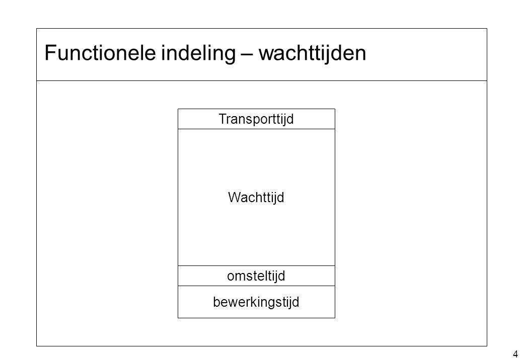 4 Functionele indeling – wachttijden Transporttijd Wachttijd omsteltijd bewerkingstijd