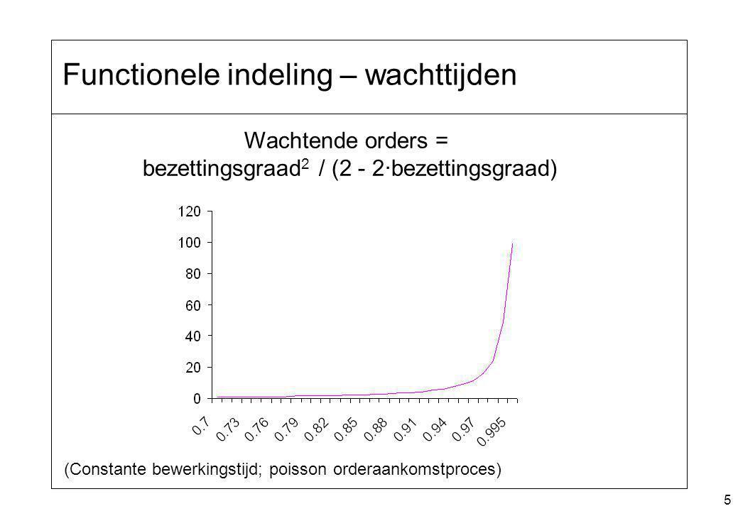 5 Functionele indeling – wachttijden Wachtende orders = bezettingsgraad 2 / (2 - 2·bezettingsgraad) (Constante bewerkingstijd; poisson orderaankomstpr