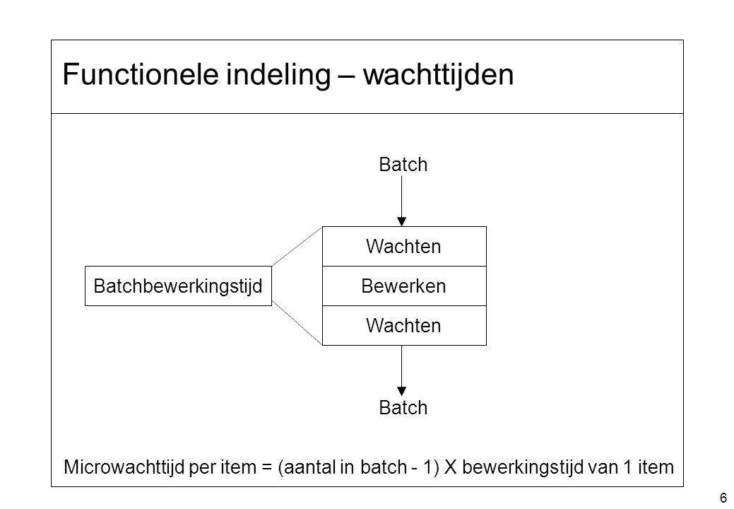 6 Functionele indeling – wachttijden Batchbewerkingstijd Wachten Bewerken Wachten Batch Microwachttijd per item = (aantal in batch - 1) X bewerkingsti