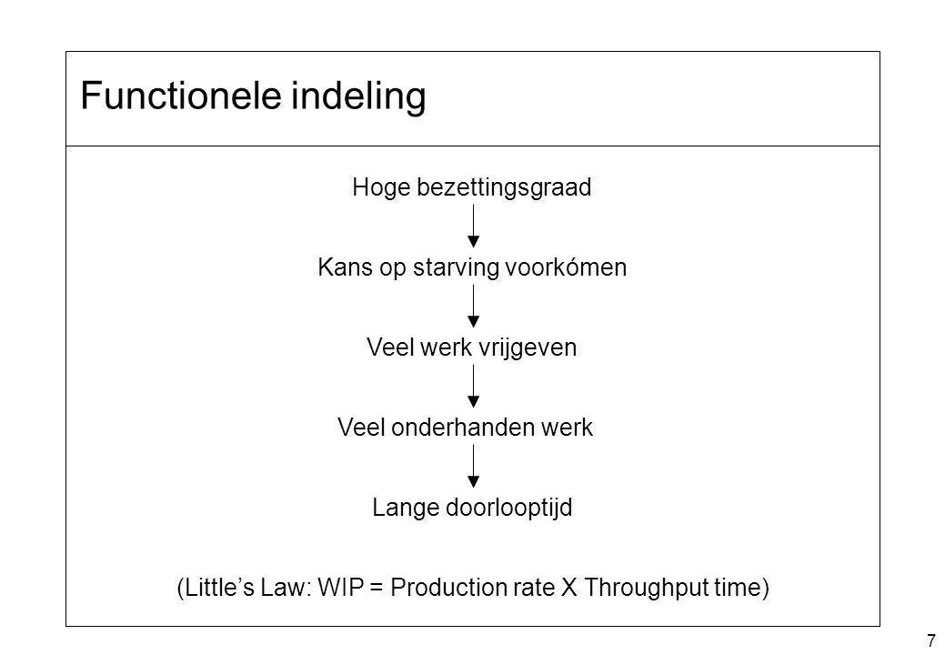 7 Functionele indeling Kans op starving voorkómen Hoge bezettingsgraad Veel werk vrijgeven Veel onderhanden werk Lange doorlooptijd (Little's Law: WIP