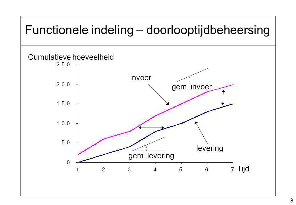 8 Functionele indeling – doorlooptijdbeheersing Tijd Cumulatieve hoeveelheid invoer levering gem. levering gem. invoer