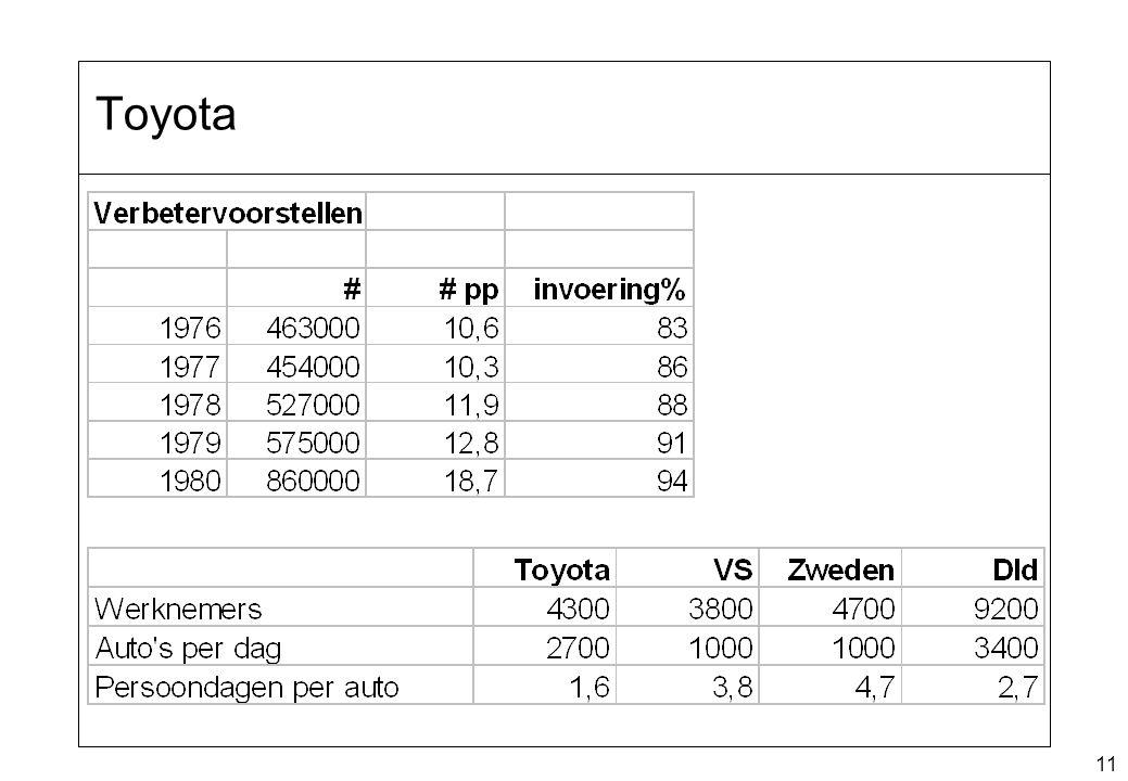 11 Toyota