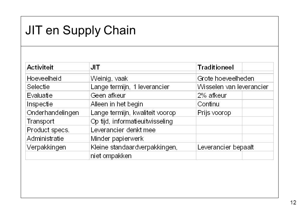 12 JIT en Supply Chain