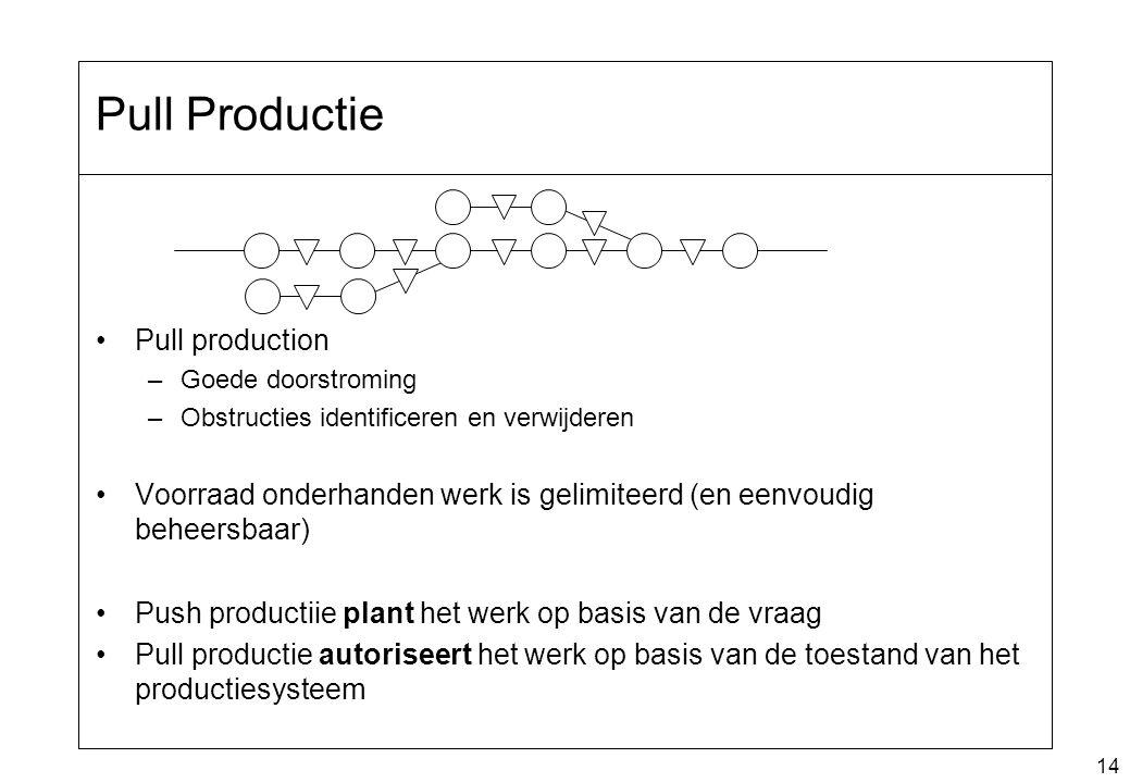 14 Pull Productie Pull production –Goede doorstroming –Obstructies identificeren en verwijderen Voorraad onderhanden werk is gelimiteerd (en eenvoudig