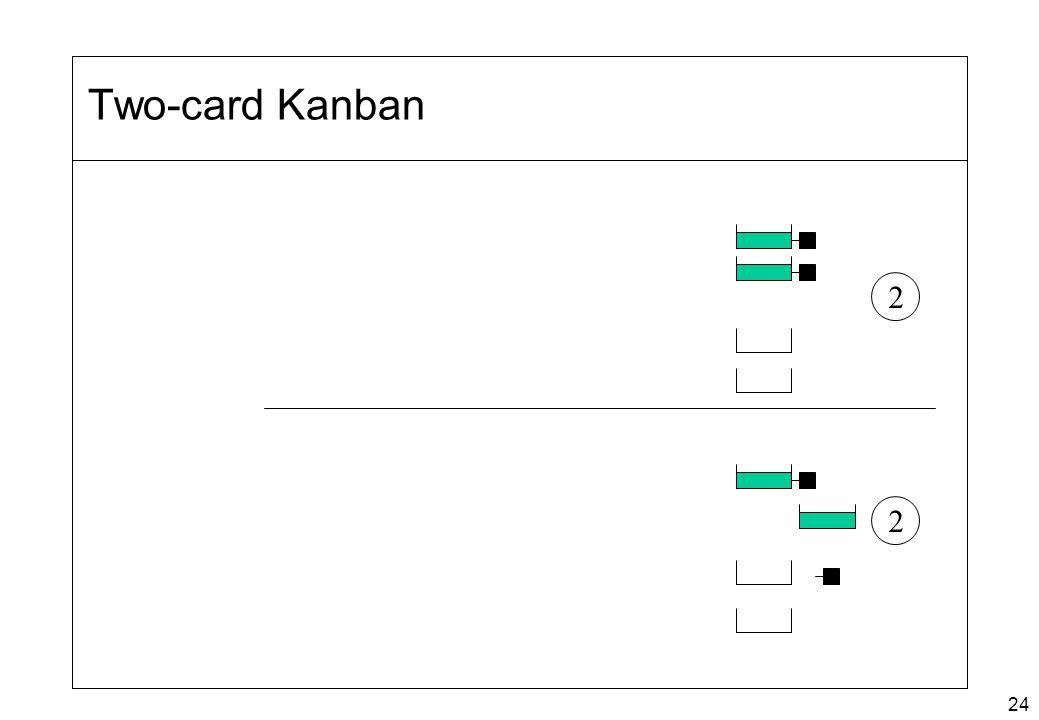 24 Two-card Kanban 2 2