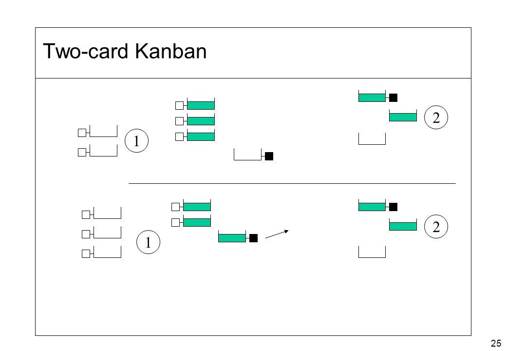 25 Two-card Kanban 1 1 2 2