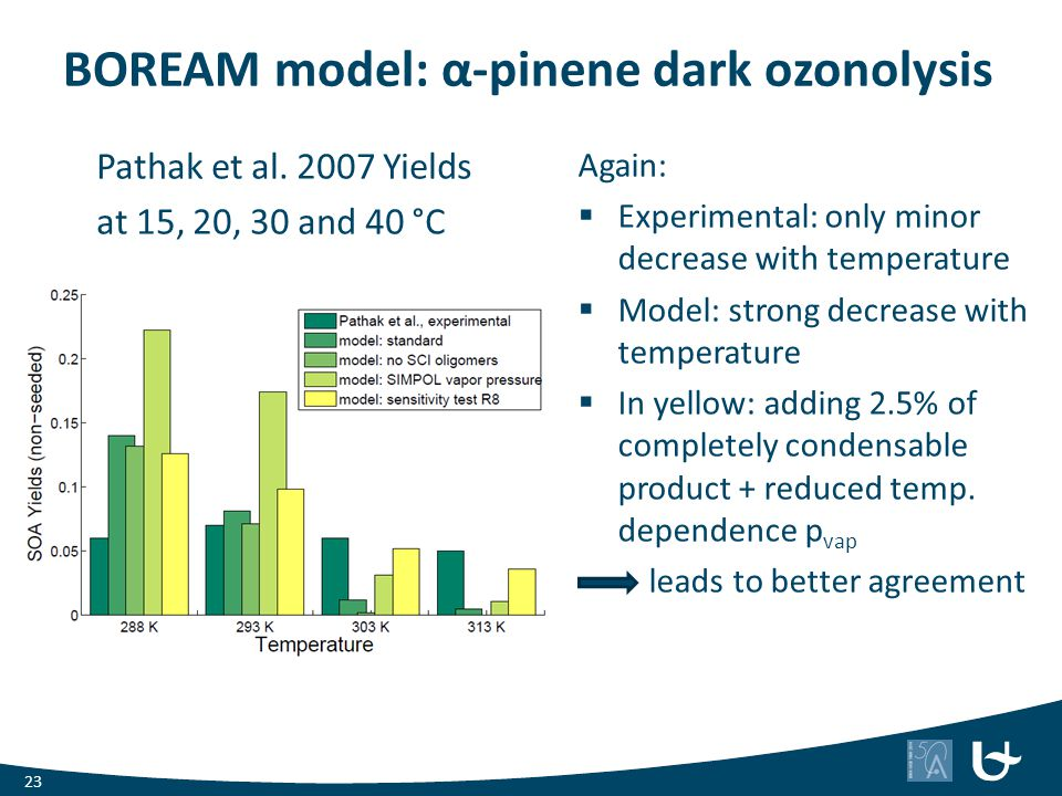 BOREAM model: α-pinene dark ozonolysis Again:  Experimental: only minor decrease with temperature  Model: strong decrease with temperature  In yell