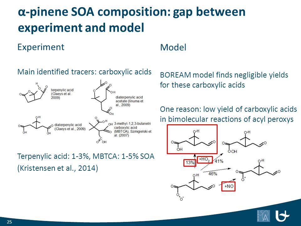 α-pinene SOA composition: gap between experiment and model Model BOREAM model finds negligible yields for these carboxylic acids One reason: low yield