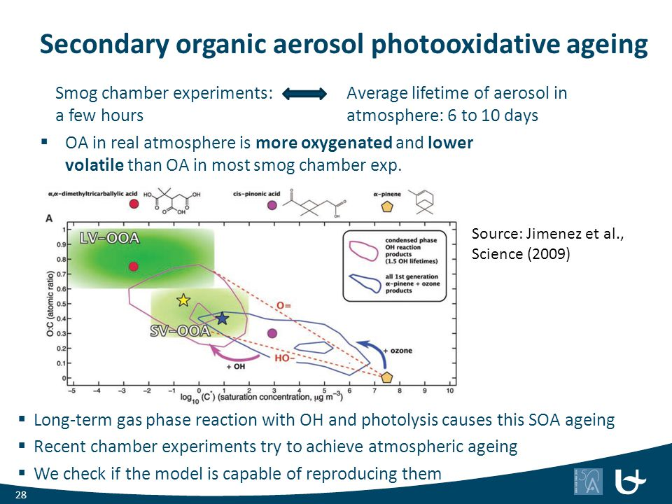Secondary organic aerosol photooxidative ageing  Long-term gas phase reaction with OH and photolysis causes this SOA ageing  Recent chamber experime