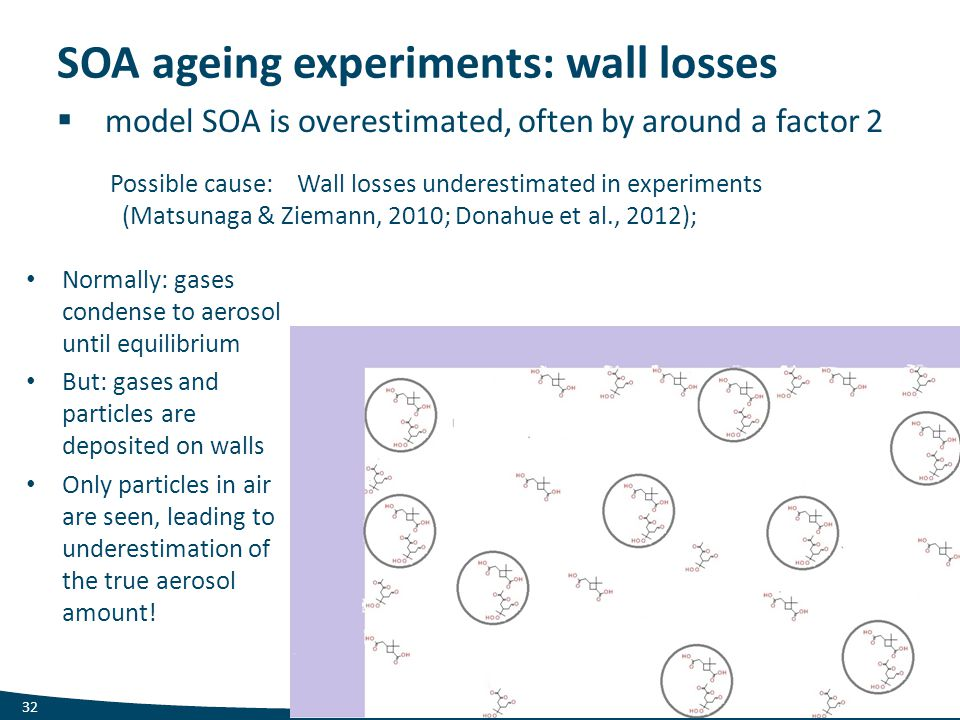 SOA ageing experiments: wall losses  model SOA is overestimated, often by around a factor 2 32 Possible cause: Wall losses underestimated in experime