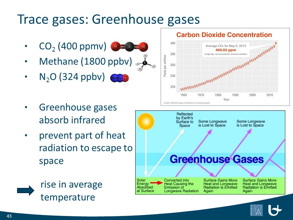 Trace gases: Greenhouse gases CO 2 (400 ppmv) Methane (1800 ppbv) N 2 O (324 ppbv) Greenhouse gases absorb infrared prevent part of heat radiation to