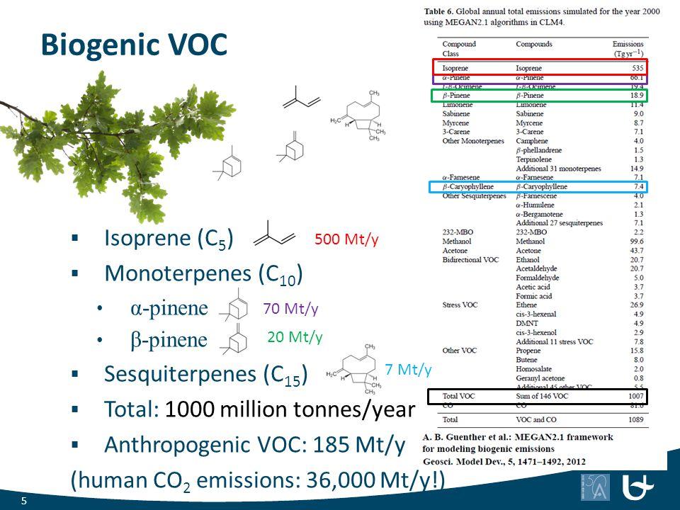 Biogenic VOC  Isoprene (C 5 )  Monoterpenes (C 10 ) α-pinene β-pinene  Sesquiterpenes (C 15 )  Total: 1000 million tonnes/year  Anthropogenic VOC