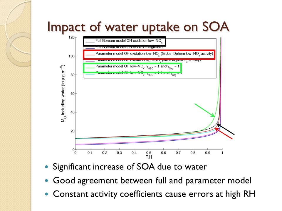 Impact of water uptake on SOA Significant increase of SOA due to water Good agreement between full and parameter model Constant activity coefficients cause errors at high RH