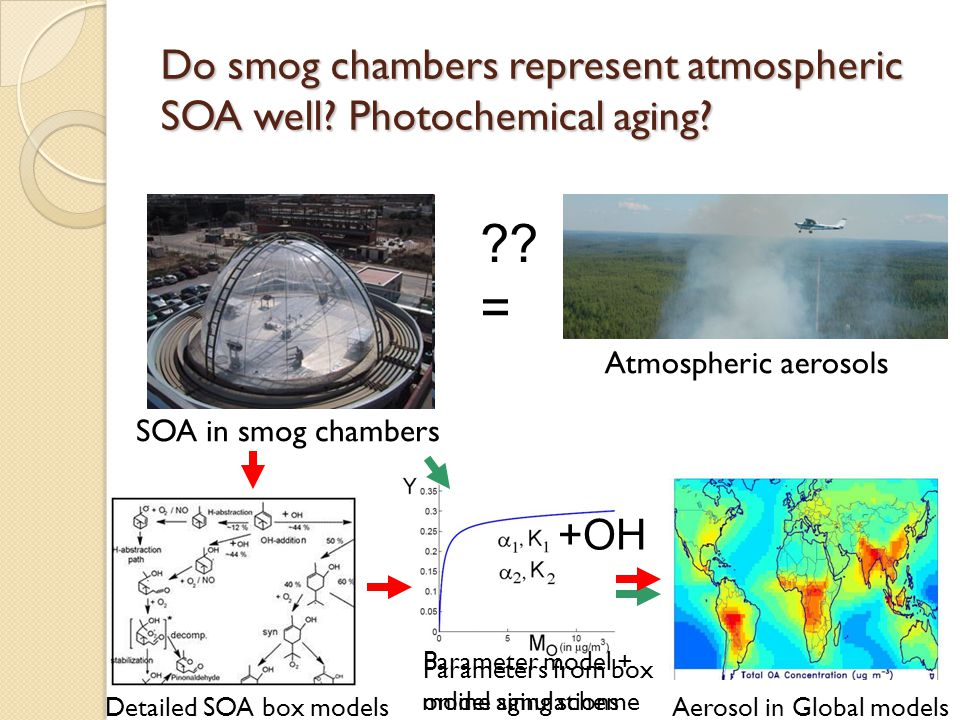 Do smog chambers represent atmospheric SOA well. Photochemical aging.