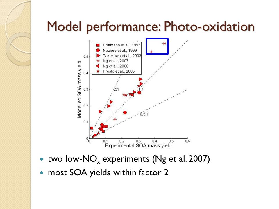 Model performance: Photo-oxidation two low-NO x experiments (Ng et al.