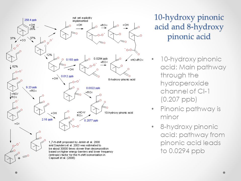 10-hydroxy pinonic acid and 8-hydroxy pinonic acid 10-hydroxy pinonic acid: Main pathway through the hydroperoxide channel of CI-1 (0.207 ppb) Pinonic pathway is minor 8-hydroxy pinonic acid: pathway from pinonic acid leads to 0.0294 ppb