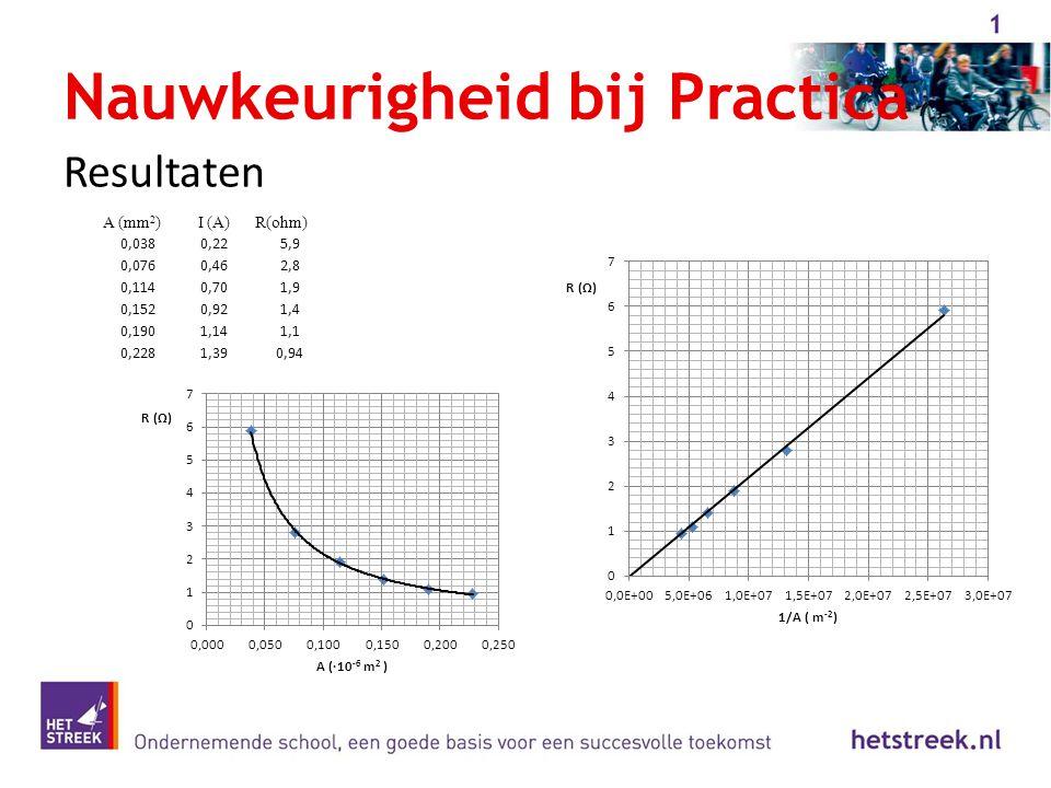 Nauwkeurigheid bij Practica Resultaten A (mm 2 )I (A)R(ohm) 0,0380,225,9 0,0760,462,8 0,1140,701,9 0,1520,921,4 0,1901,141,1 0,2281,390,94