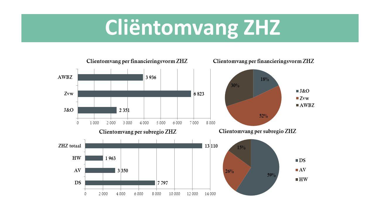 Cliëntomvang ZHZ