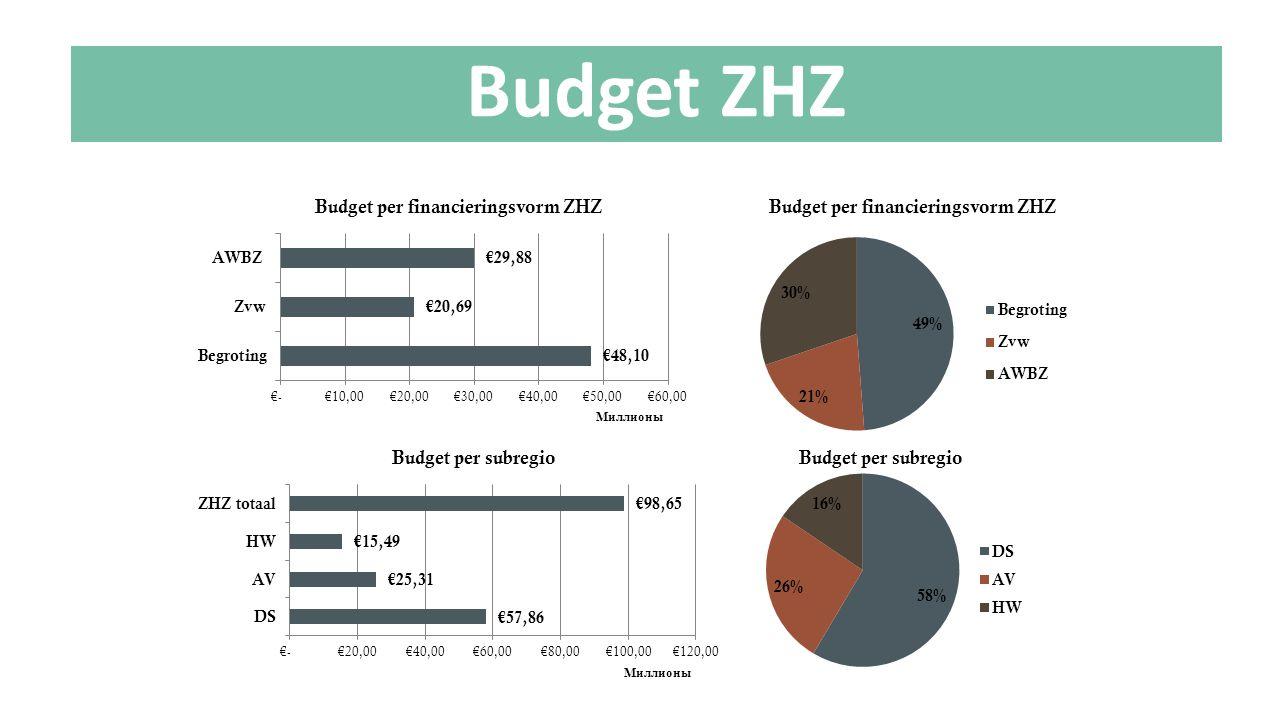 Budget ZHZ