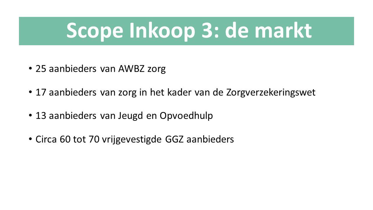 25 aanbieders van AWBZ zorg 17 aanbieders van zorg in het kader van de Zorgverzekeringswet 13 aanbieders van Jeugd en Opvoedhulp Circa 60 tot 70 vrijg