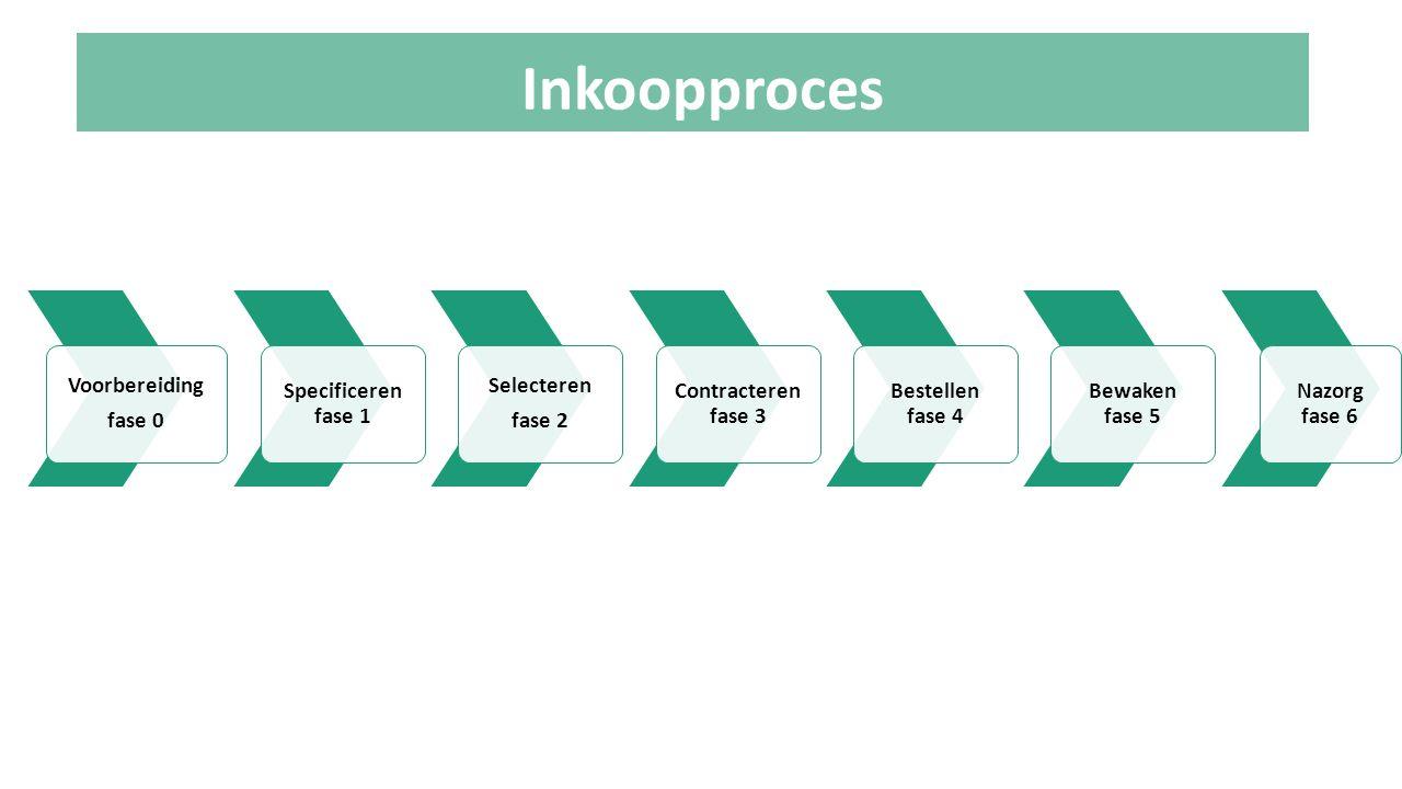 Inkoopproces Voorbereiding fase 0 Specificeren fase 1 Selecteren fase 2 Contracteren fase 3 Bestellen fase 4 Bewaken fase 5 Nazorg fase 6