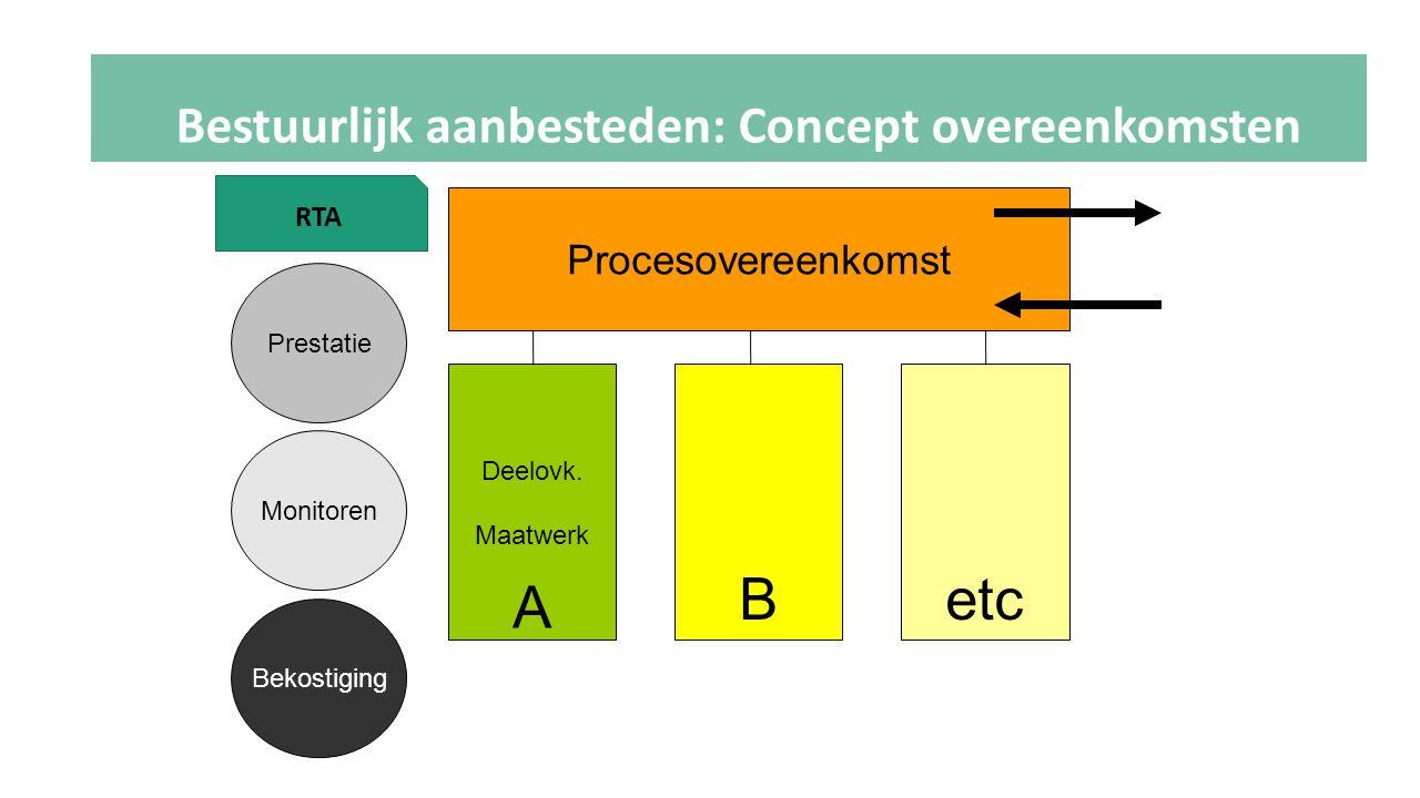 Procesovereenkomst Deelovk. Maatwerk Prestatie Monitoren Bekostiging A Betc RTA Bestuurlijk aanbesteden: Concept overeenkomsten