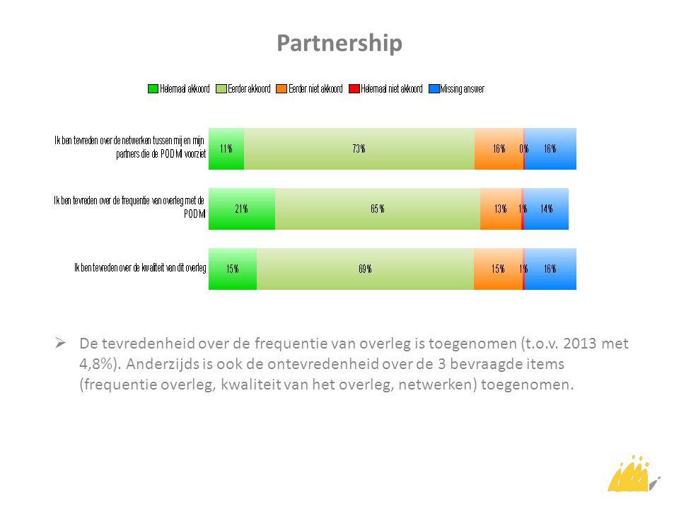 Partnership  De tevredenheid over de frequentie van overleg is toegenomen (t.o.v.