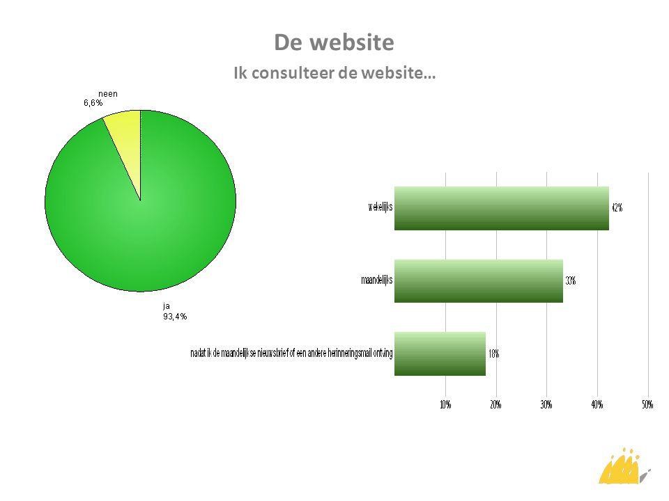 De website Ik consulteer de website…