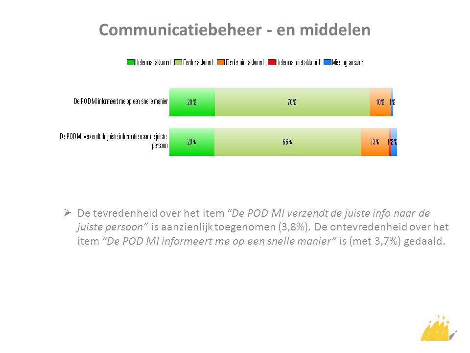 Communicatiebeheer - en middelen  De tevredenheid over het item De POD MI verzendt de juiste info naar de juiste persoon is aanzienlijk toegenomen (3,8%).