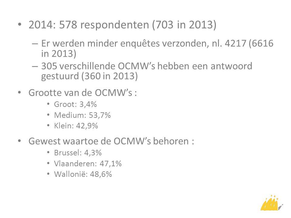 2014: 578 respondenten (703 in 2013) – Er werden minder enquêtes verzonden, nl. 4217 (6616 in 2013) – 305 verschillende OCMW's hebben een antwoord ges