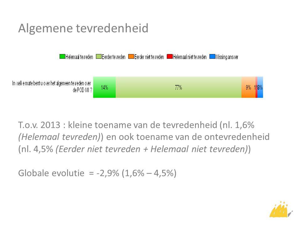 Algemene tevredenheid T.o.v. 2013 : kleine toename van de tevredenheid (nl. 1,6% (Helemaal tevreden)) en ook toename van de ontevredenheid (nl. 4,5% (