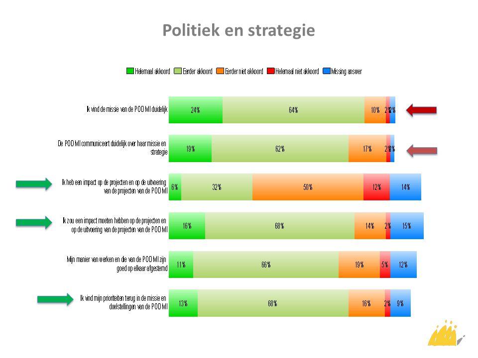 Politiek en strategie