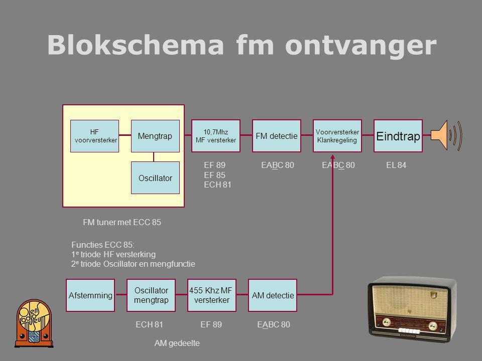 Blokschema fm ontvanger HF voorversterker Mengtrap Oscillator 10,7Mhz MF versterker FM detectie Voorversterker Klankregeling Eindtrap FM tuner met ECC