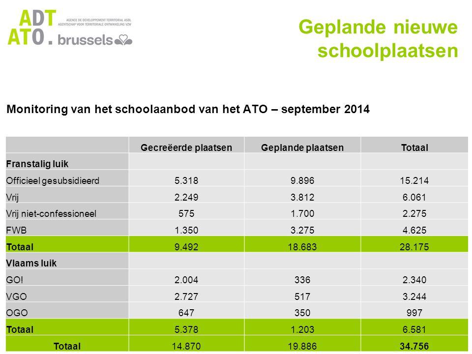 Monitoring van het schoolaanbod van het ATO – september 2014 Geplande nieuwe schoolplaatsen Gecreëerde plaatsenGeplande plaatsenTotaal Franstalig luik Officieel gesubsidieerd5.3189.89615.214 Vrij2.2493.8126.061 Vrij niet-confessioneel5751.7002.275 FWB1.3503.2754.625 Totaal9.49218.68328.175 Vlaams luik GO!2.0043362.340 VGO2.7275173.244 OGO647350997 Totaal5.3781.2036.581 Totaal14.87019.88634.756