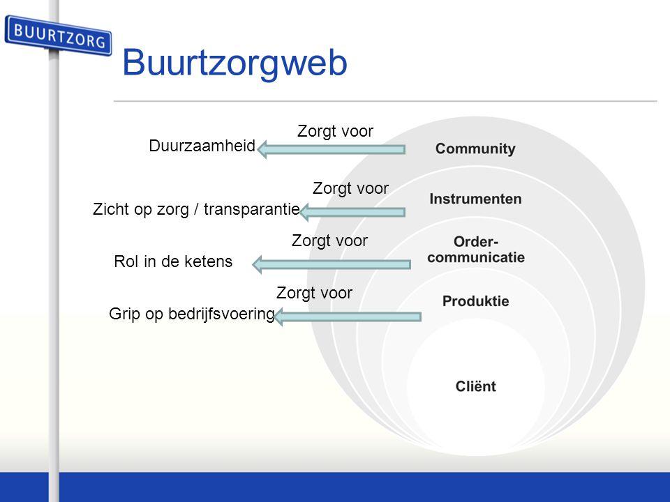 Buurtzorgweb Grip op bedrijfsvoering Rol in de ketens Zicht op zorg / transparantie Duurzaamheid Zorgt voor