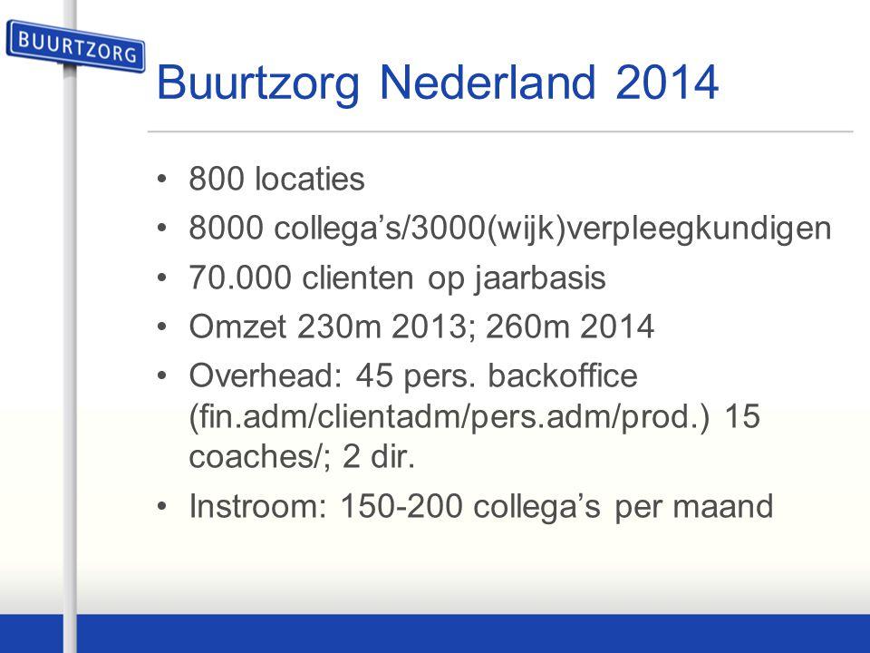 Buurtzorg Nederland 2014 800 locaties 8000 collega's/3000(wijk)verpleegkundigen 70.000 clienten op jaarbasis Omzet 230m 2013; 260m 2014 Overhead: 45 p