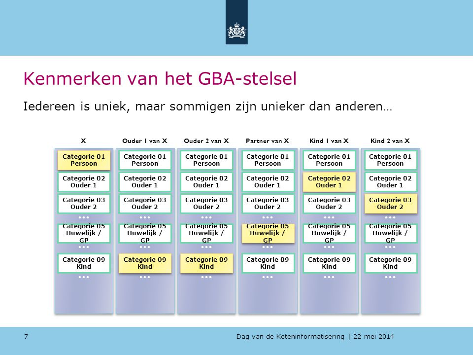 Dag van de Keteninformatisering   22 mei 2014 Kenmerken van het GBA-stelsel 7 Categorie 01 Persoon Categorie 01 Persoon … X Categorie 02 Ouder 1 Categ