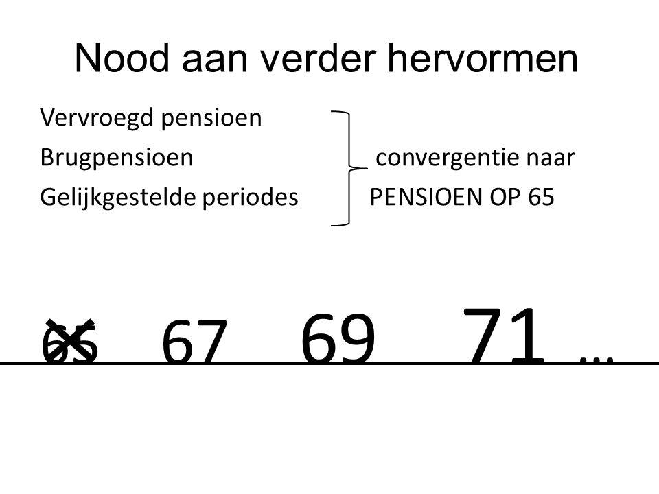Nood aan verder hervormen Vervroegd pensioen Brugpensioen convergentie naar Gelijkgestelde periodes PENSIOEN OP 65 65 67 69 71 …