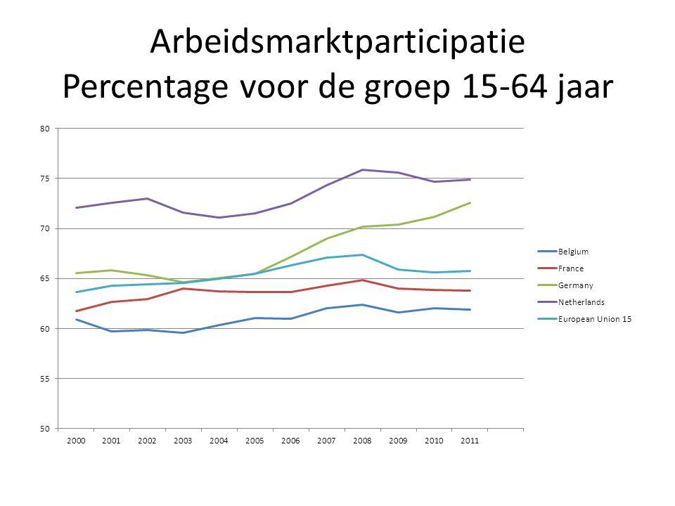 Arbeidsmarktparticipatie Percentage voor de groep 15-64 jaar
