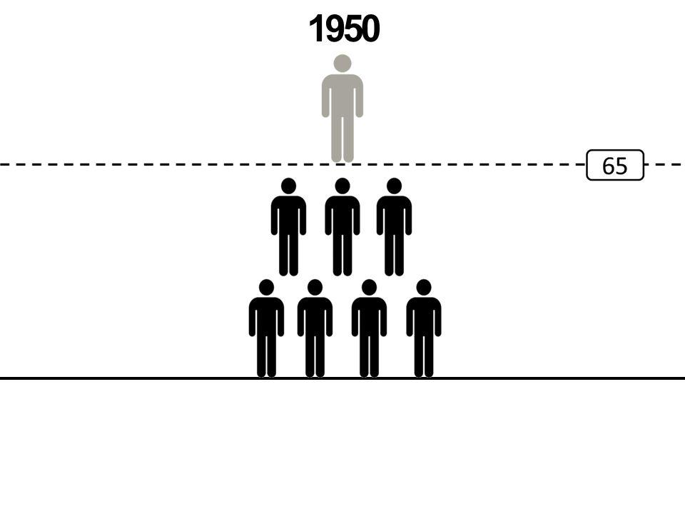 Arbeidsmarkthervormingen federale regering DISPO-leeftijd van 50 naar 55 Brugpensioenleeftijd: Individueel: 58 jaar  60 jaar Collectief: 50 jaar  60 jaar Degressiviteit werkloosheidsuitkering Halvering controletermijnen Verstrenging wachtuitkering