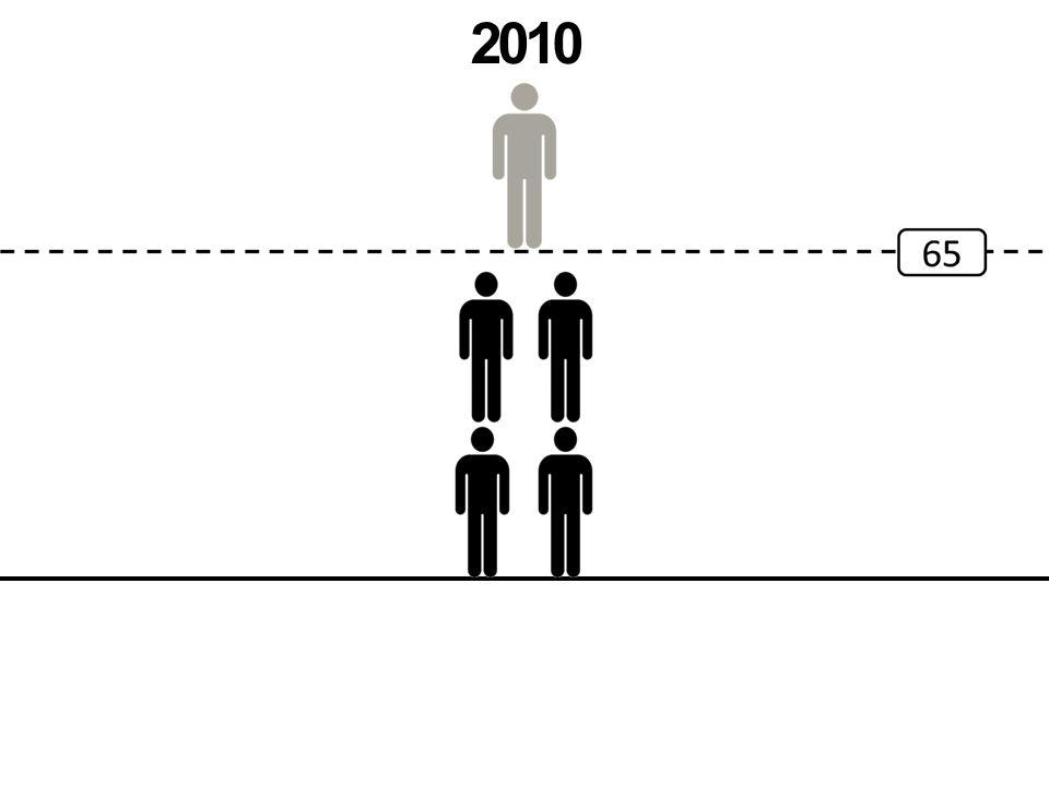 Roerende inkomens 60+ Onroerende inkomens Beschikbaar inkomen 35 % +13 % 55 % De 60 plussers van vandaag: They have it all?