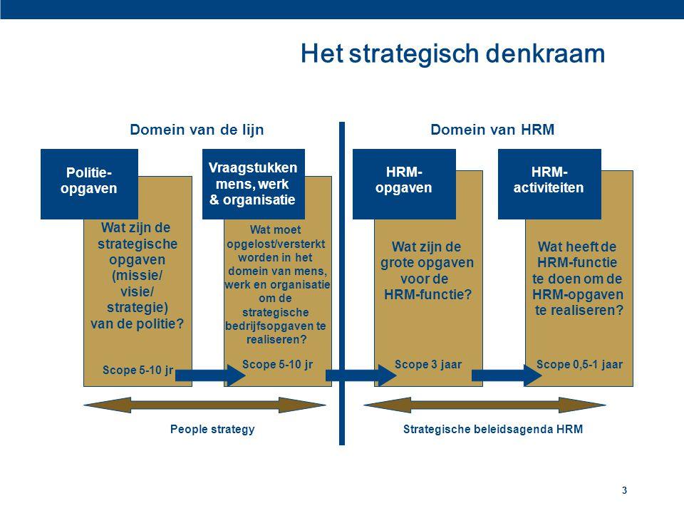 33 Het strategisch denkraam Wat zijn de strategische opgaven (missie/ visie/ strategie) van de politie? Scope 5-10 jr Wat moet opgelost/versterkt word