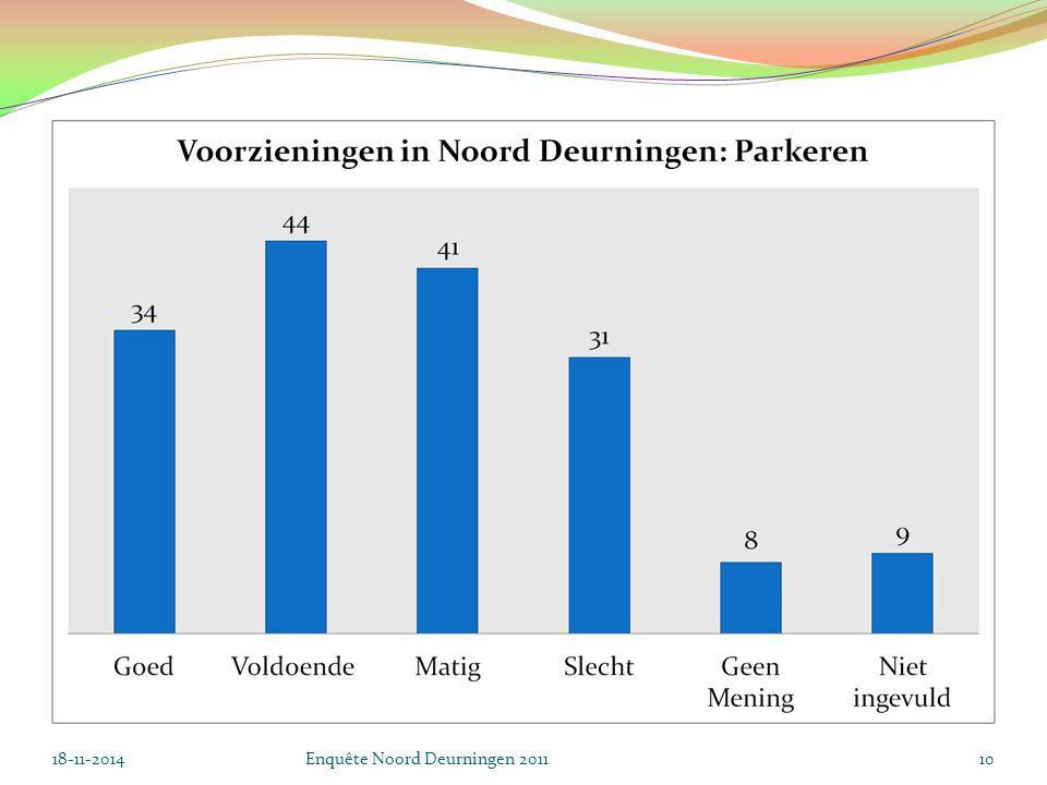 18-11-2014Enquête Noord Deurningen 201110