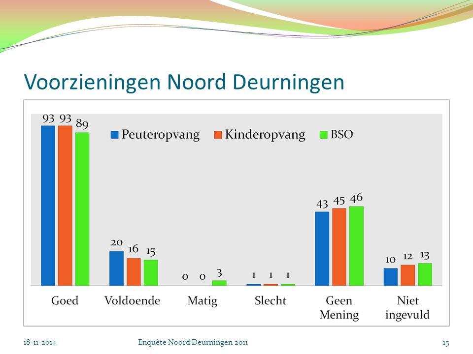 Voorzieningen Noord Deurningen 18-11-2014Enquête Noord Deurningen 201115